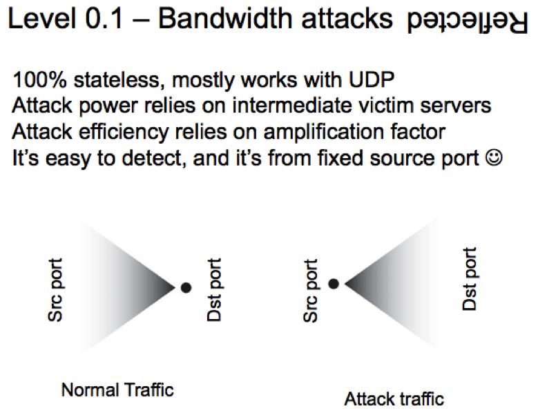 Bandwidth attacks reflection hit con