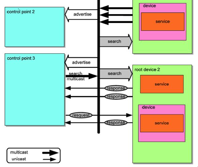 UPnP diagram