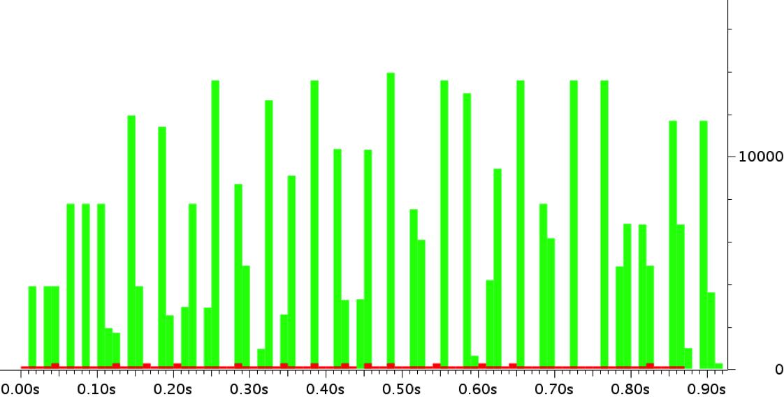 SSDP M-Search DDoS example